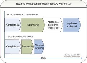 Innowacje W Sektorze Uslug Przewodnik Po Systematyce Oraz